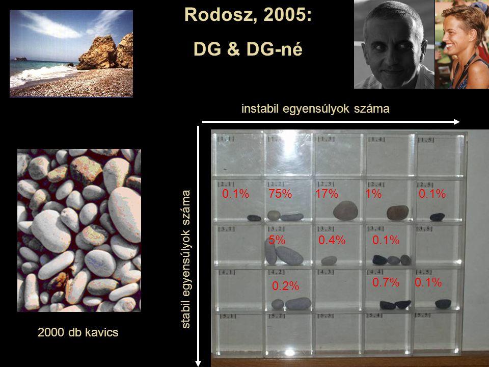 Rodosz, 2005: DG & DG-né 75% 2000 db kavics 17% 5% 1%0.1% 0.4% 0.1% 0.7% 0.2% instabil egyensúlyok száma stabil egyensúlyok száma