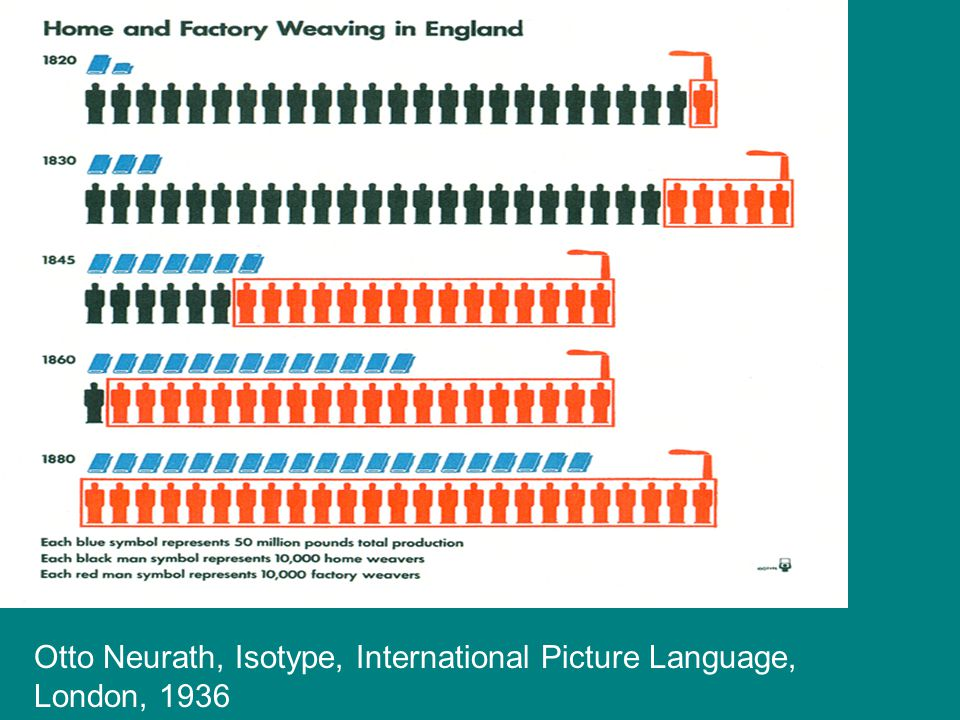 Otto Neurath, Isotype, International Picture Language, London, 1936