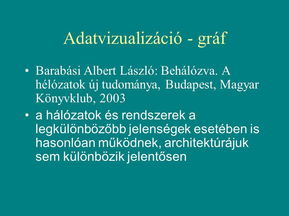 Adatvizualizáció - gráf •Barabási Albert László: Behálózva.
