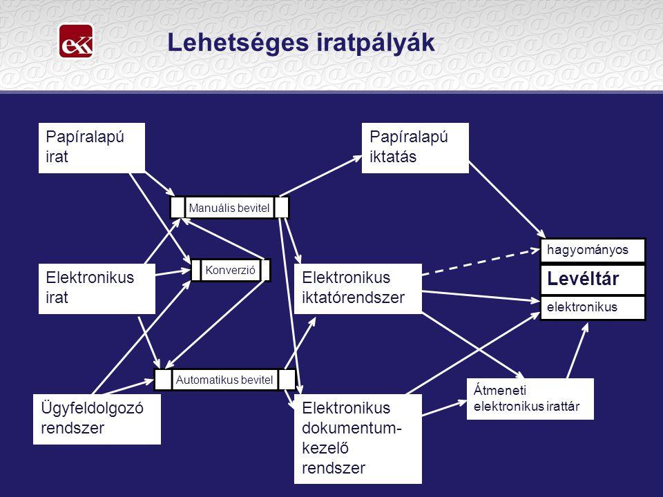 Lehetséges iratpályák Papíralapú irat Elektronikus irat Ügyfeldolgozó rendszer Papíralapú iktatás Elektronikus iktatórendszer Elektronikus dokumentum-