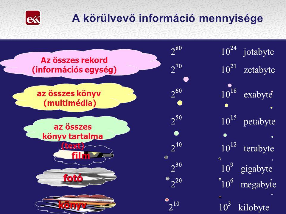 könyv fotó 2 10 10 3 kilobyte 2 20 10 6 megabyte A körülvevő információ mennyisége film 2 30 10 9 gigabyte az összes könyv tartalma (text) 2 40 10 12