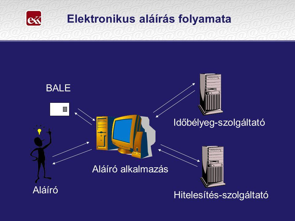 Elektronikus aláírás folyamata Aláíró alkalmazás Hitelesítés-szolgáltató Időbélyeg-szolgáltató Aláíró BALE