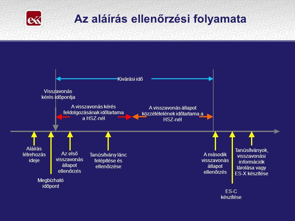 Az aláírás ellenőrzési folyamata Aláírás létrehozás ideje Megbízható időpont Visszavonás kérés időpontja A visszavonás kérés feldolgozásának időtartama a HSZ-nél A visszavonás állapot közzétételének időtartama a HSZ-nél Az első visszavonás állapot ellenőrzés Tanúsítvány lánc felépítése és ellenőrzése A második visszavonás állapot ellenőrzés ES-C készítése Tanúsítványok, visszavonási információk tárolása vagy ES-X készítése Kivárási idő