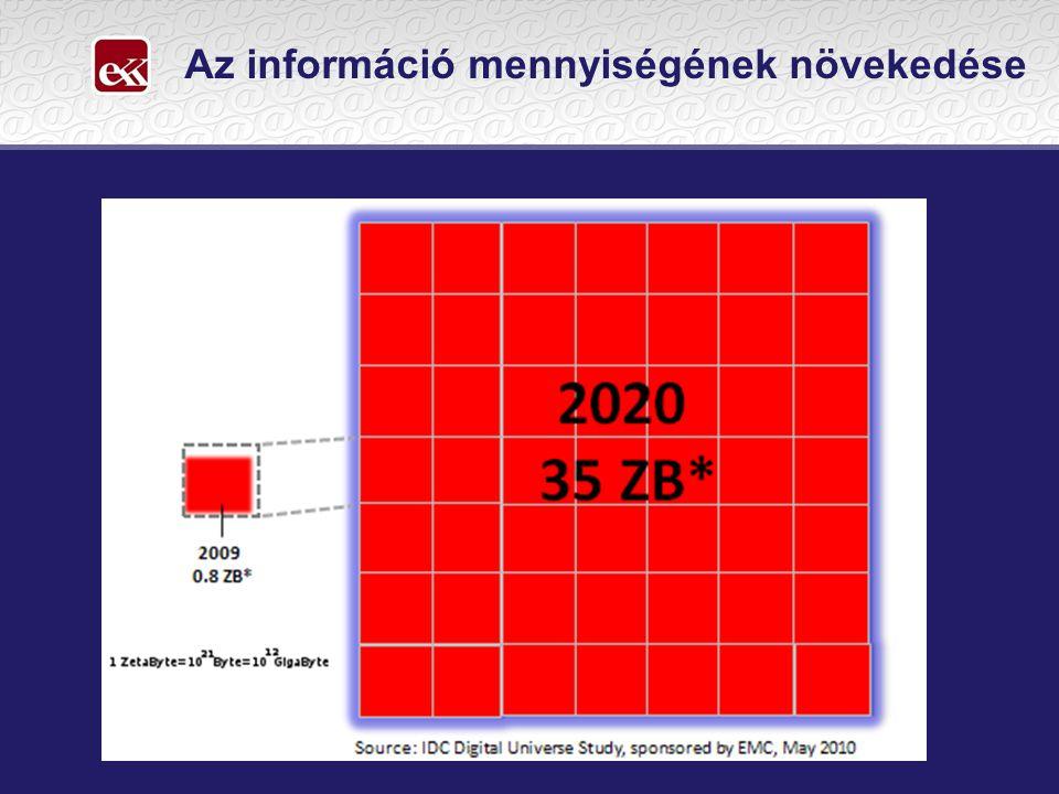 Az információ mennyiségének növekedése
