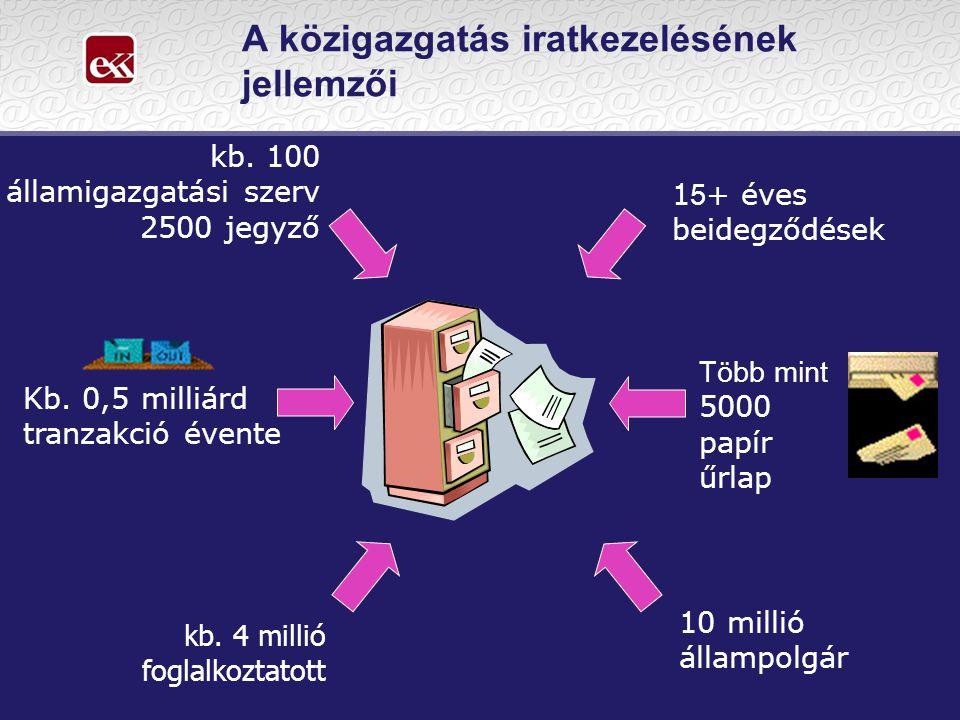 A közigazgatás iratkezelésének jellemzői 1 5 + éves beidegződések kb. 100 államigazgatási szerv 2500 jegyző Több mint 5000 papír űrlap Kb. 0,5 milliár
