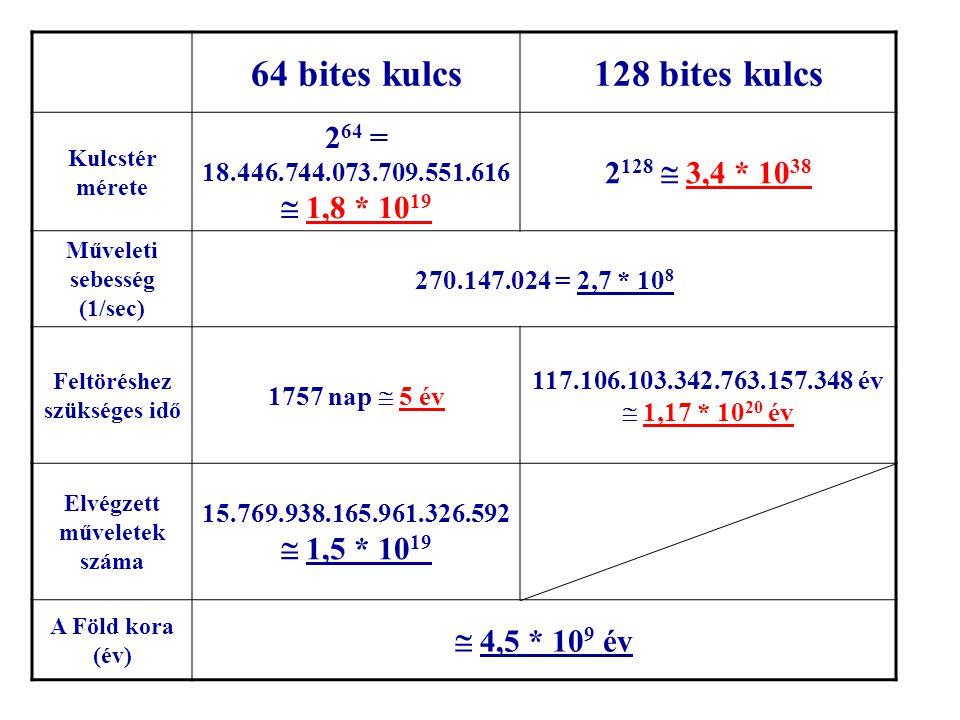 64 bites kulcs128 bites kulcs Kulcstér mérete 2 64 = 18.446.744.073.709.551.616  1,8 * 10 19 2 128  3,4 * 10 38 Műveleti sebesség (1/sec) 270.147.02