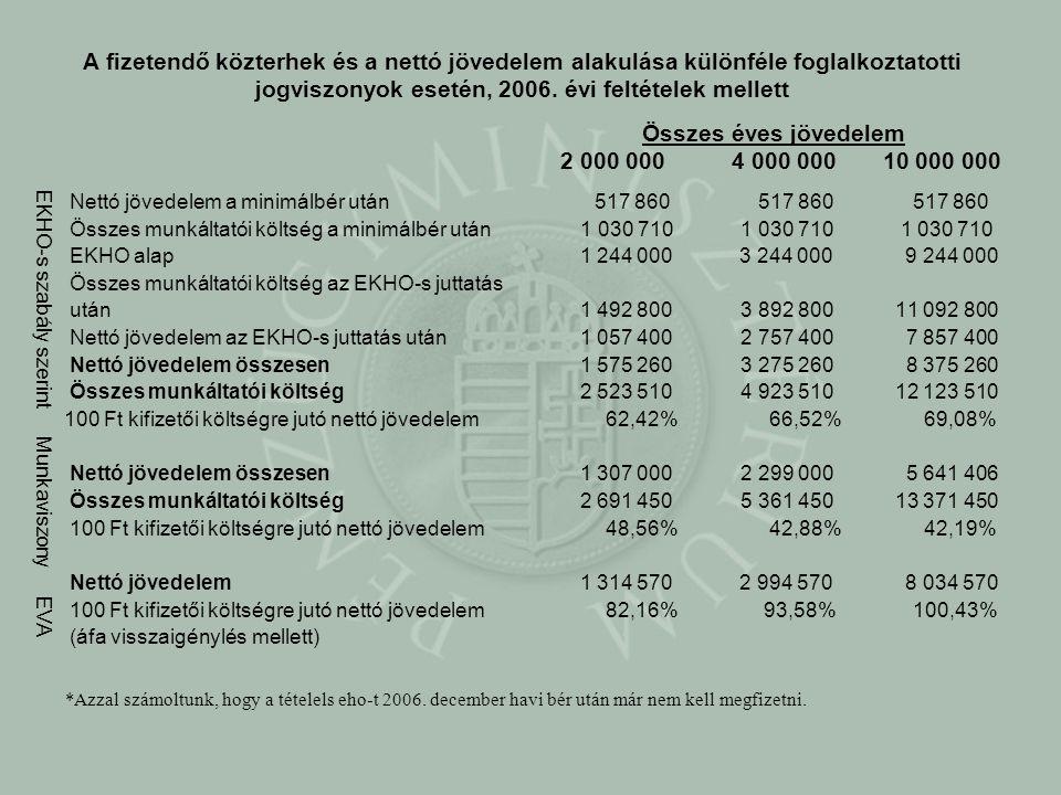 Összes éves jövedelem 2 000 000 4 000 000 10 000 000 Nettó jövedelem a minimálbér után517 860 517 860517 860 Összes munkáltatói költség a minimálbér u