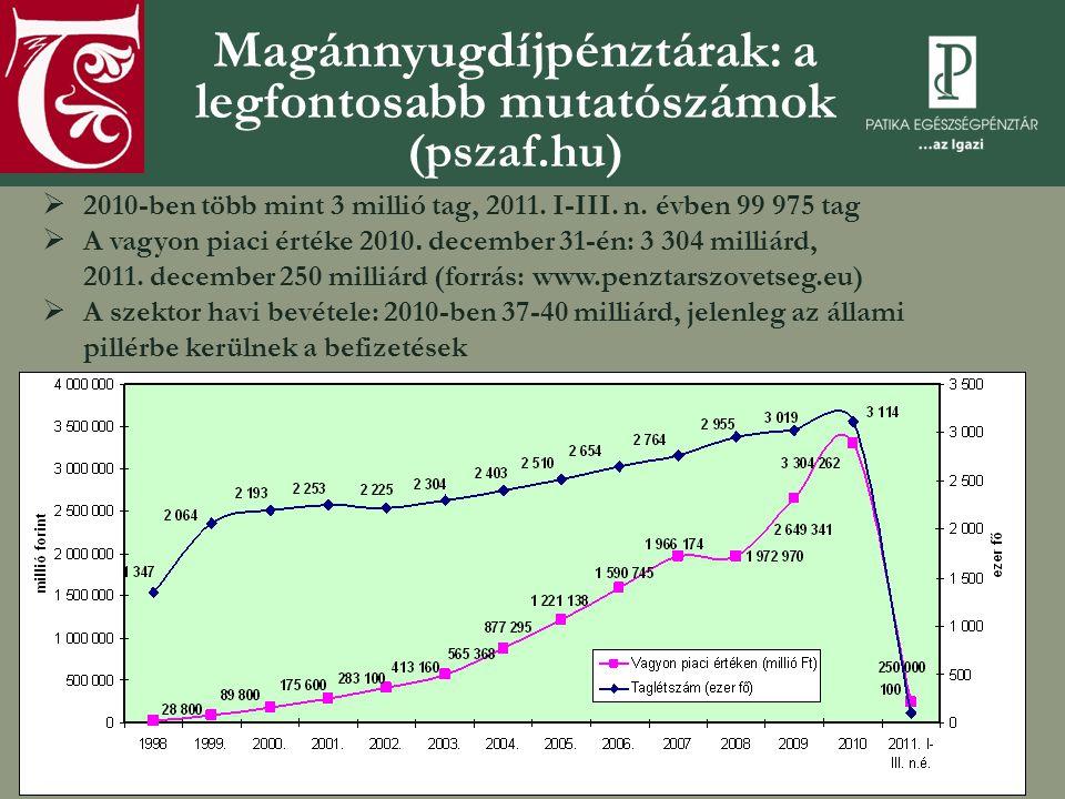 Magánnyugdíjpénztárak: a legfontosabb mutatószámok (pszaf.hu)  2010-ben több mint 3 millió tag, 2011. I-III. n. évben 99 975 tag  A vagyon piaci ért