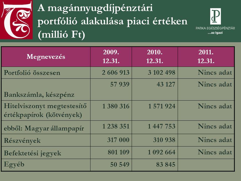 A magánnyugdíjpénztári portfólió alakulása piaci értéken (millió Ft) Megnevezés 2009. 12.31. 2010. 12.31. 2011. 12.31. Portfolió összesen 2 606 9133 1