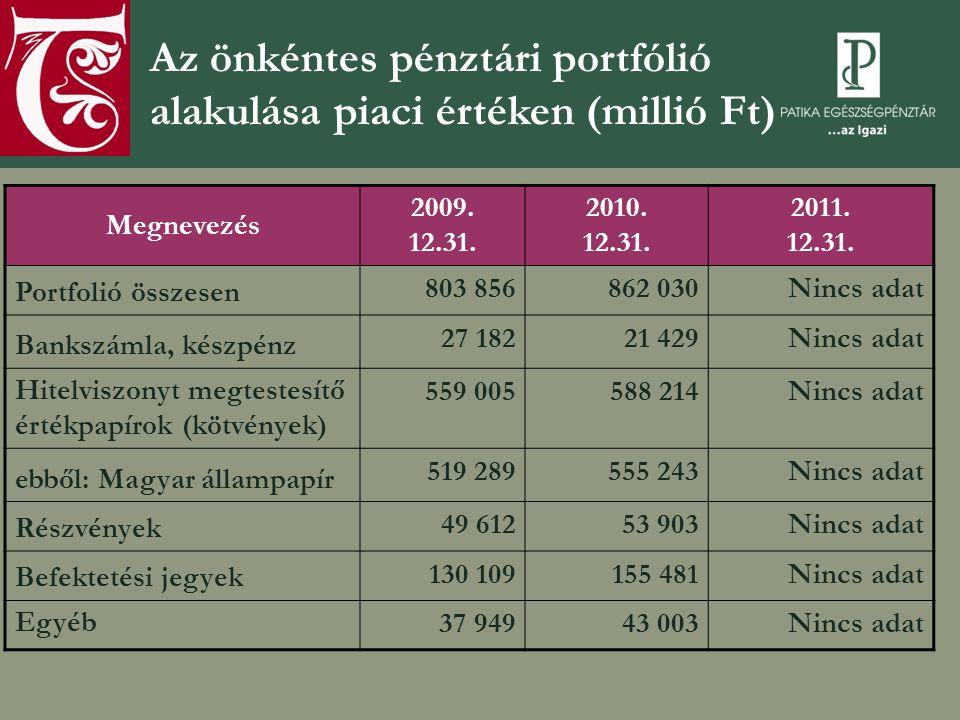 Az önkéntes pénztári portfólió alakulása piaci értéken (millió Ft) Megnevezés 2009. 12.31. 2010. 12.31. 2011. 12.31. Portfolió összesen 803 856862 030
