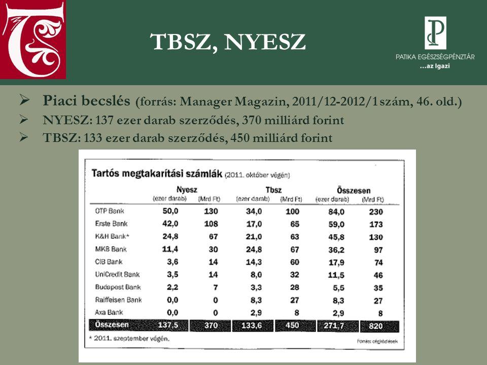 TBSZ, NYESZ  Piaci becslés (forrás: Manager Magazin, 2011/12-2012/1 szám, 46. old.)  NYESZ: 137 ezer darab szerződés, 370 milliárd forint  TBSZ: 13