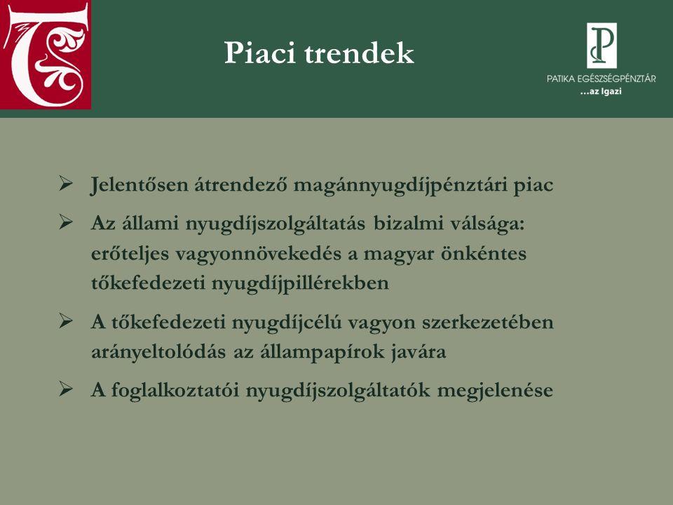 Piaci trendek  Jelentősen átrendező magánnyugdíjpénztári piac  Az állami nyugdíjszolgáltatás bizalmi válsága: erőteljes vagyonnövekedés a magyar önk