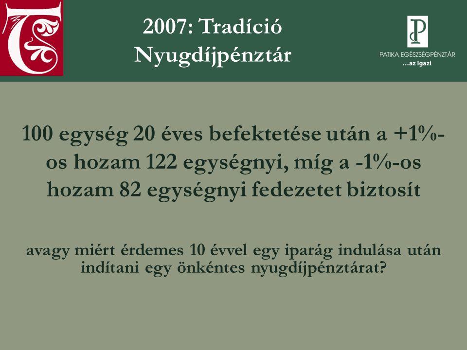 100 egység 20 éves befektetése után a +1%- os hozam 122 egységnyi, míg a -1%-os hozam 82 egységnyi fedezetet biztosít avagy miért érdemes 10 évvel egy