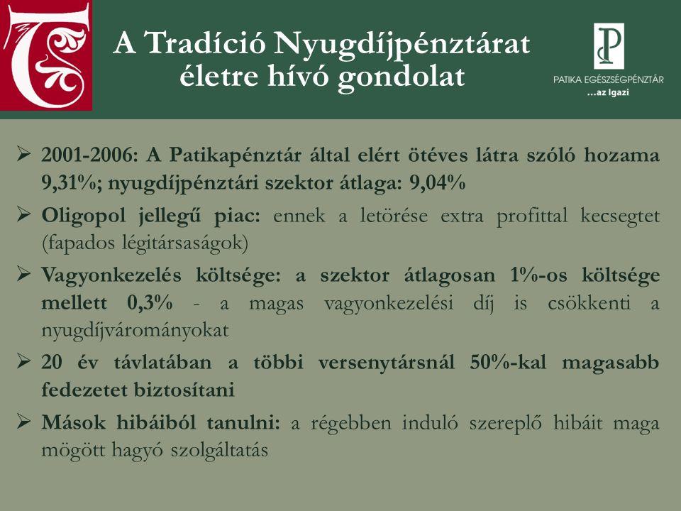 A Tradíció Nyugdíjpénztárat életre hívó gondolat  2001-2006: A Patikapénztár által elért ötéves látra szóló hozama 9,31%; nyugdíjpénztári szektor átl