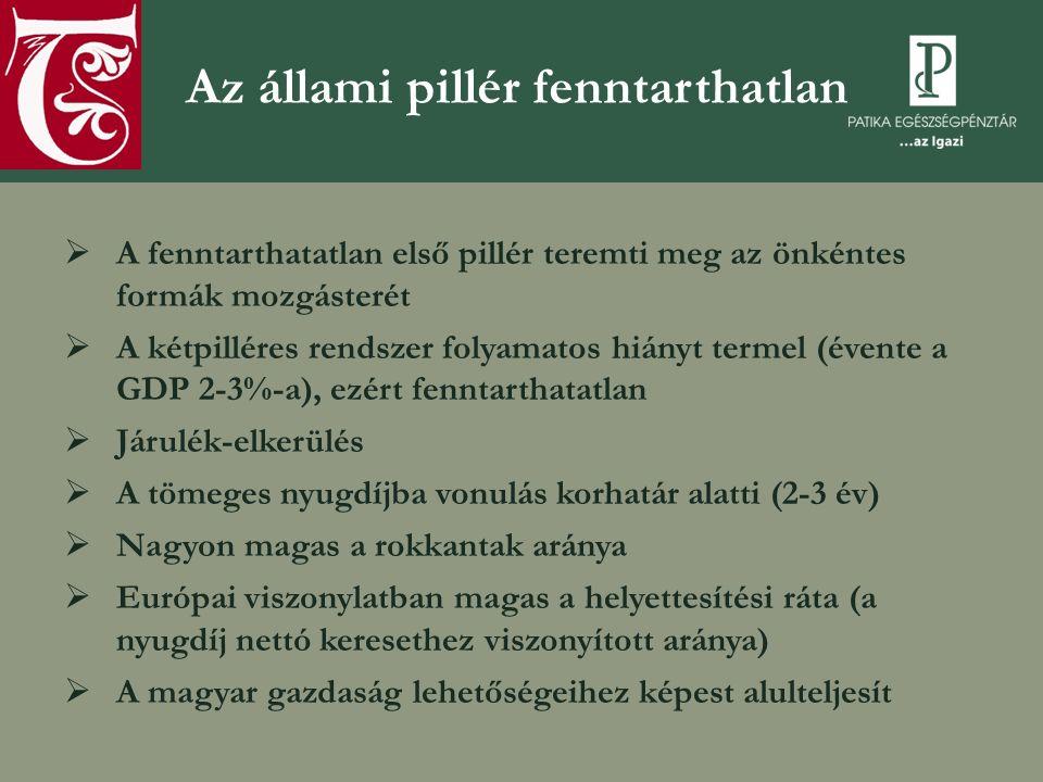  A fenntarthatatlan első pillér teremti meg az önkéntes formák mozgásterét  A kétpilléres rendszer folyamatos hiányt termel (évente a GDP 2-3%-a), e