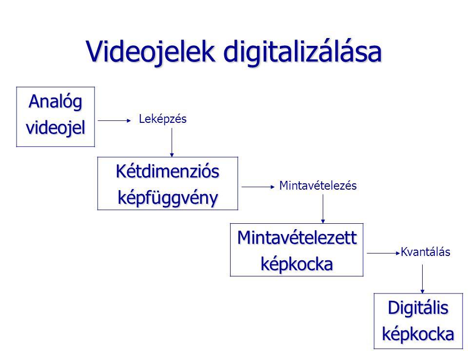 Videojelek digitalizálása Mintavételezettképkocka Analógvideojel Kétdimenziósképfüggvény Digitálisképkocka Leképzés Mintavételezés Kvantálás