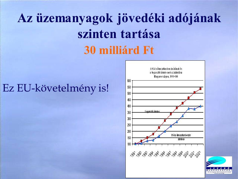 Az üzemanyagok jövedéki adójának szinten tartása 30 milliárd Ft Ez EU-követelmény is!