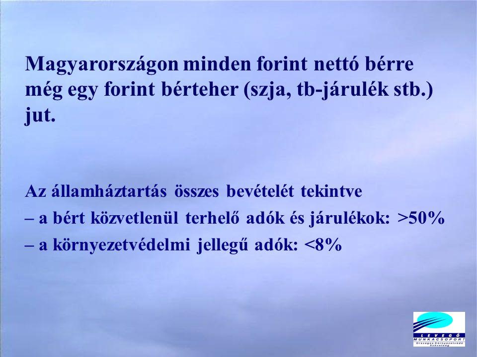 Magyarországon minden forint nettó bérre még egy forint bérteher (szja, tb-járulék stb.) jut.
