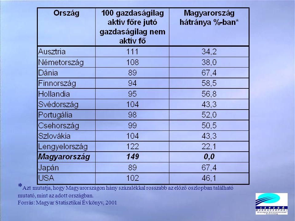* Azt mutatja, hogy Magyarországon hány százalékkal rosszabb az előző oszlopban található mutató, mint az adott országban.