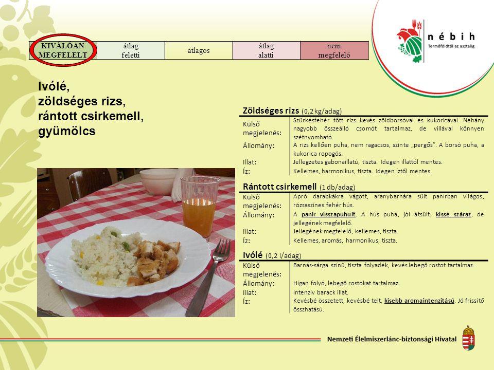 KIVÁLÓAN MEGFELELT átlag feletti átlagos átlag alatti nem megfelelő Ivólé, zöldséges rizs, rántott csirkemell, gyümölcs Zöldséges rizs (0,2 kg/adag) K