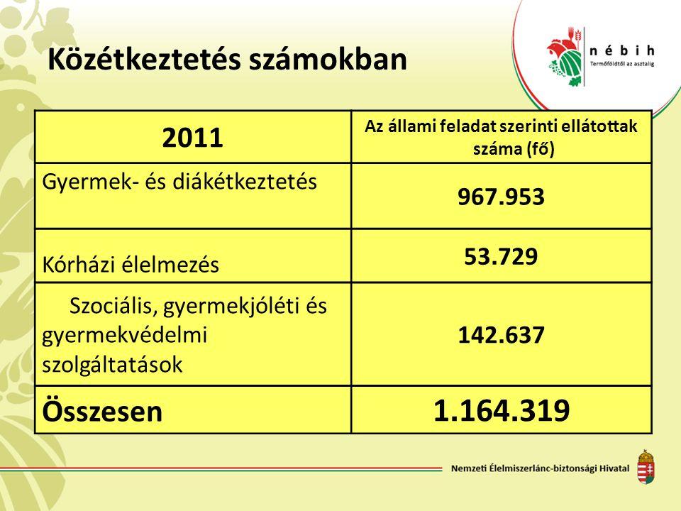 Közétkeztetés számokban 2011 Az állami feladat szerinti ellátottak száma (fő) Gyermek- és diákétkeztetés 967. 953 Kórházi élelmezés 53. 729 Szociális,