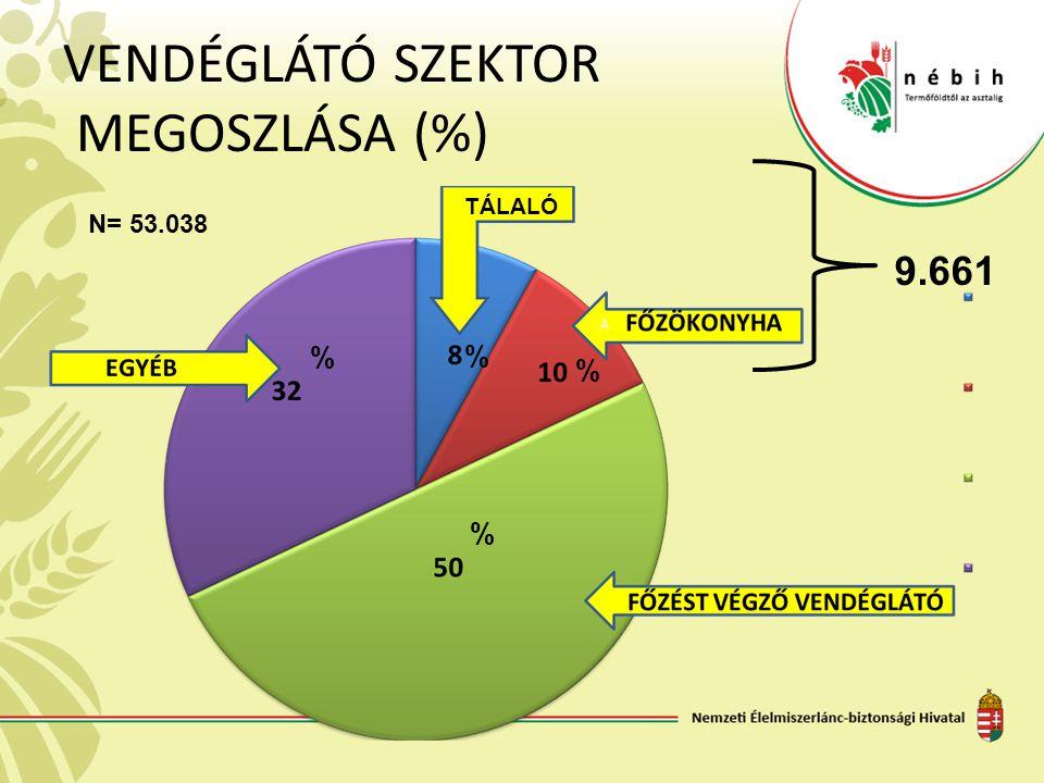 VENDÉGLÁTÓ SZEKTOR MEGOSZLÁSA (%) TÁLALÓ % % % % 9.661 N= 53.038