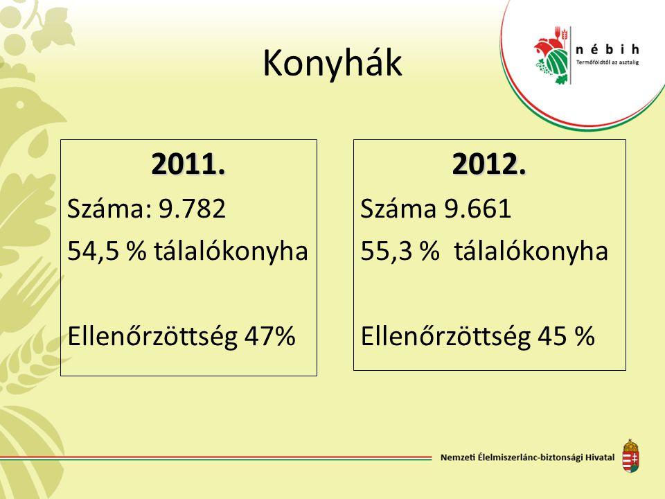 Konyhák 2011. Száma: 9.782 54,5 % tálalókonyha Ellenőrzöttség 47%2012. Száma 9.661 55,3 % tálalókonyha Ellenőrzöttség 45 %