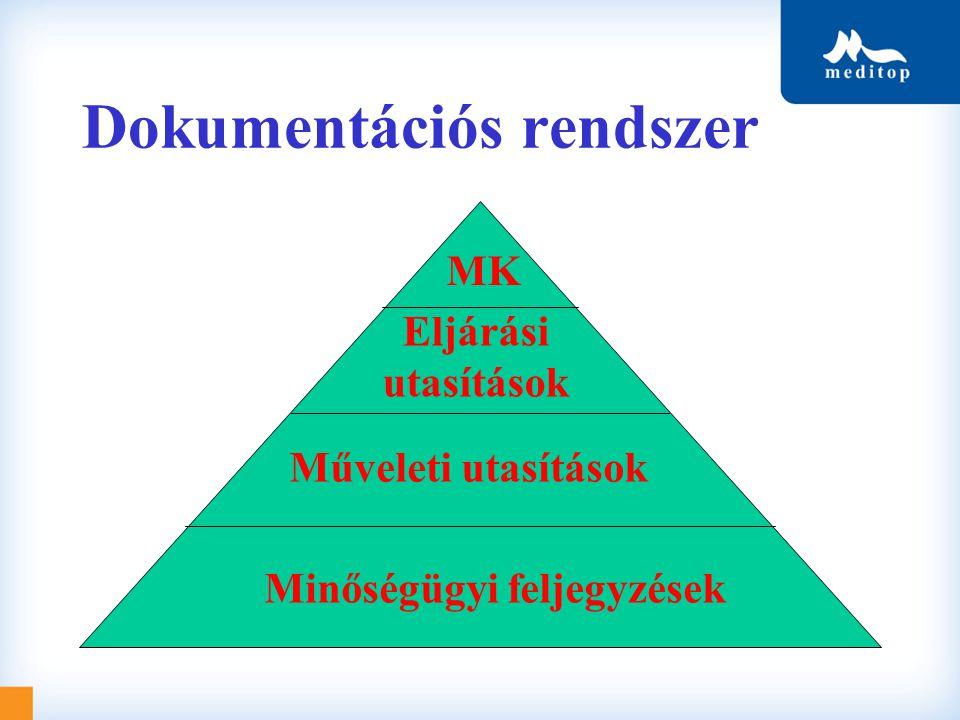 Dokumentációs rendszer Minőségügyi feljegyzések Műveleti utasítások Eljárási utasítások MK