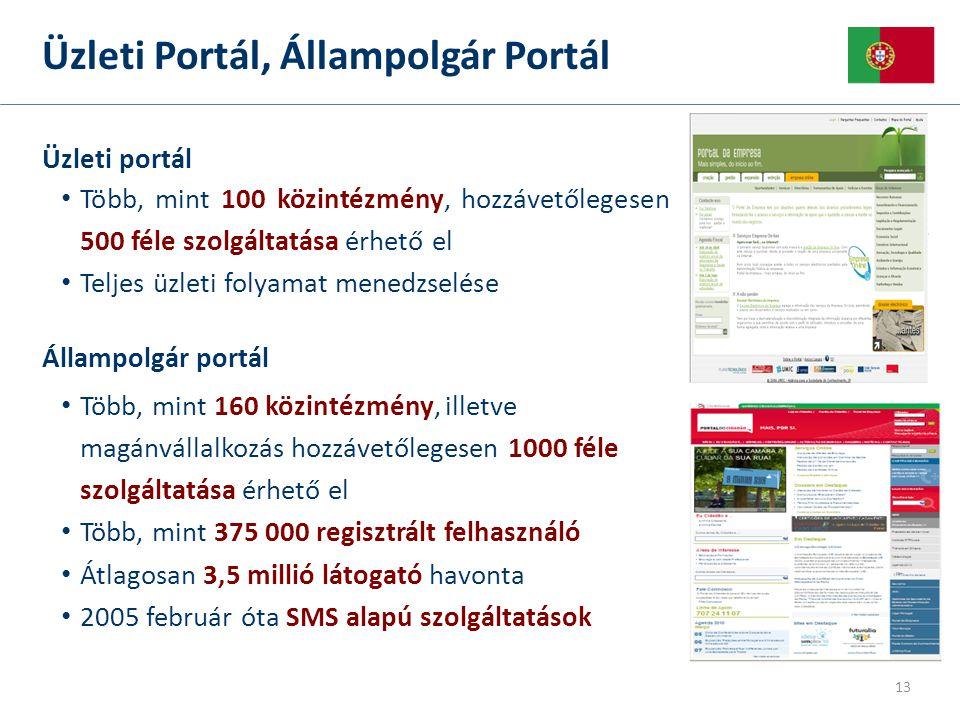 13 Üzleti Portál, Állampolgár Portál Üzleti portál • Több, mint 100 közintézmény, hozzávetőlegesen 500 féle szolgáltatása érhető el • Teljes üzleti folyamat menedzselése Állampolgár portál • Több, mint 160 közintézmény, illetve magánvállalkozás hozzávetőlegesen 1000 féle szolgáltatása érhető el • Több, mint 375 000 regisztrált felhasználó • Átlagosan 3,5 millió látogató havonta • 2005 február óta SMS alapú szolgáltatások