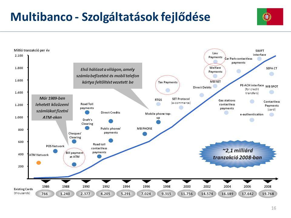 Multibanco - Szolgáltatások fejlődése 16 Már 1989-ben lehetett közüzemi számlákat fizetni ATM-eken
