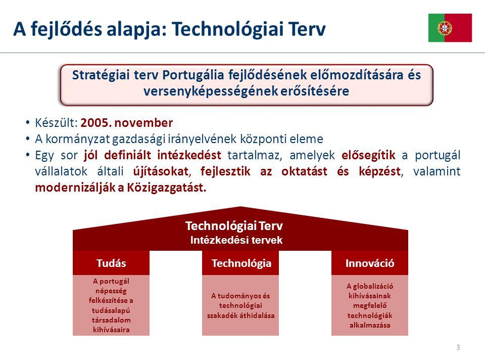 Nemzeti e-ID – Állampolgársági kártya 5 féle kártyát helyettesít: Személyi igazolvány Adókártya TB kártya Egészségügyi Kártya Szavazási kártya  Teszt időszak az Azori szigeteken  Fokozatos bevezetés  1 018 323 kártya kiosztva (07/febr-09/máj.)  56% Digitális aláírás aktiválva (önkéntes)  375 helyszínen igényelhető országszerte Intelligens kártya (Smart card), amely megnövelt biztonságú vizuális személyi azonosítást tesz lehetővé, mivel elektronikus azonosítást használ biometrikus módszerrel (fotó és ujjlenyomat) és elektronikus aláírással ellátott Lehetővé teszi a használója számára, hogy kihasználja a többcsatornás rendszer előnyeit a magán- és közszolgáltatások igénybevétele során 14