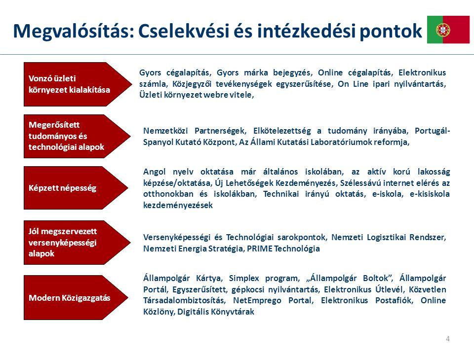 """Megvalósítás: Cselekvési és intézkedési pontok Megerősített tudományos és technológiai alapok Jól megszervezett versenyképességi alapok Modern Közigazgatás Vonzó üzleti környezet kialakítása Képzett népesség Nemzetközi Partnerségek, Elkötelezettség a tudomány irányába, Portugál- Spanyol Kutató Központ, Az Állami Kutatási Laboratóriumok reformja, Versenyképességi és Technológiai sarokpontok, Nemzeti Logisztikai Rendszer, Nemzeti Energia Stratégia, PRIME Technológia Állampolgár Kártya, Simplex program, """"Állampolgár Boltok , Állampolgár Portál, Egyszerűsített, gépkocsi nyilvántartás, Elektronikus Útlevél, Közvetlen Társadalombiztosítás, NetEmprego Portal, Elektronikus Postafiók, Online Közlöny, Digitális Könyvtárak Gyors cégalapítás, Gyors márka bejegyzés, Online cégalapítás, Elektronikus számla, Közjegyzői tevékenységek egyszerűsítése, On Line ipari nyilvántartás, Üzleti környezet webre vitele, Angol nyelv oktatása már általános iskolában, az aktív korú lakosság képzése/oktatása, Új Lehetőségek Kezdeményezés, Szélessávú internet elérés az otthonokban és iskolákban, Technikai irányú oktatás, e-iskola, e-kisiskola kezdeményezések 4"""