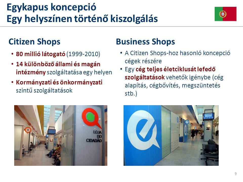 • 80 millió látogató (1999-2010) • 14 különböző állami és magán intézmény szolgáltatása egy helyen • Kormányzati és önkormányzati szintű szolgáltatások Citizen Shops Egykapus koncepció Egy helyszínen történő kiszolgálás 9 • A Citizen Shops-hoz hasonló koncepció cégek részére • Egy cég teljes életciklusát lefedő szolgáltatások vehetők igénybe (cég alapítás, cégbővítés, megszüntetés stb.) Business Shops