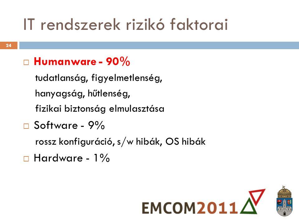 IT rendszerek rizikó faktorai  Humanware - 90% tudatlanság, figyelmetlenség, hanyagság, hűtlenség, fizikai biztonság elmulasztása  Software - 9% ros