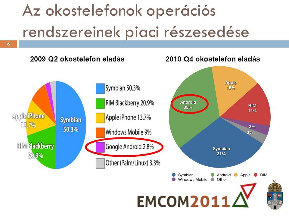 Az okostelefonok operációs rendszereinek piaci részesedése 2010 Q4 okostelefon eladás2009 Q2 okostelefon eladás 6