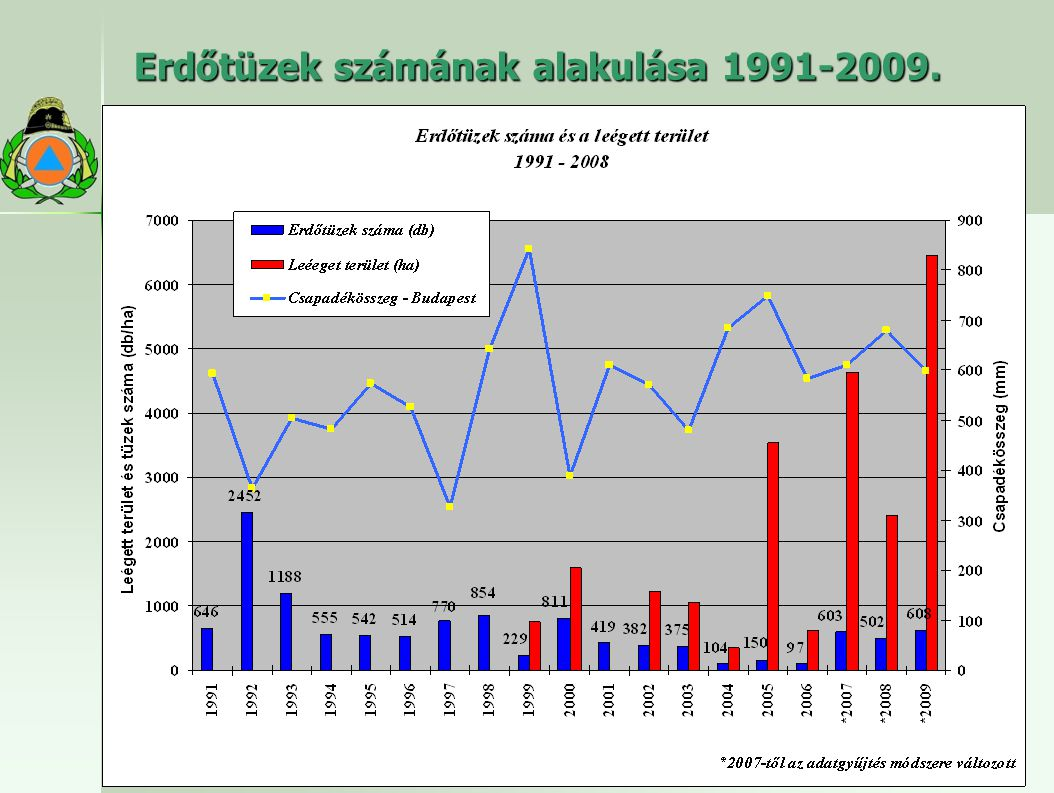 Erdőtüzek számának alakulása 1991-2009.