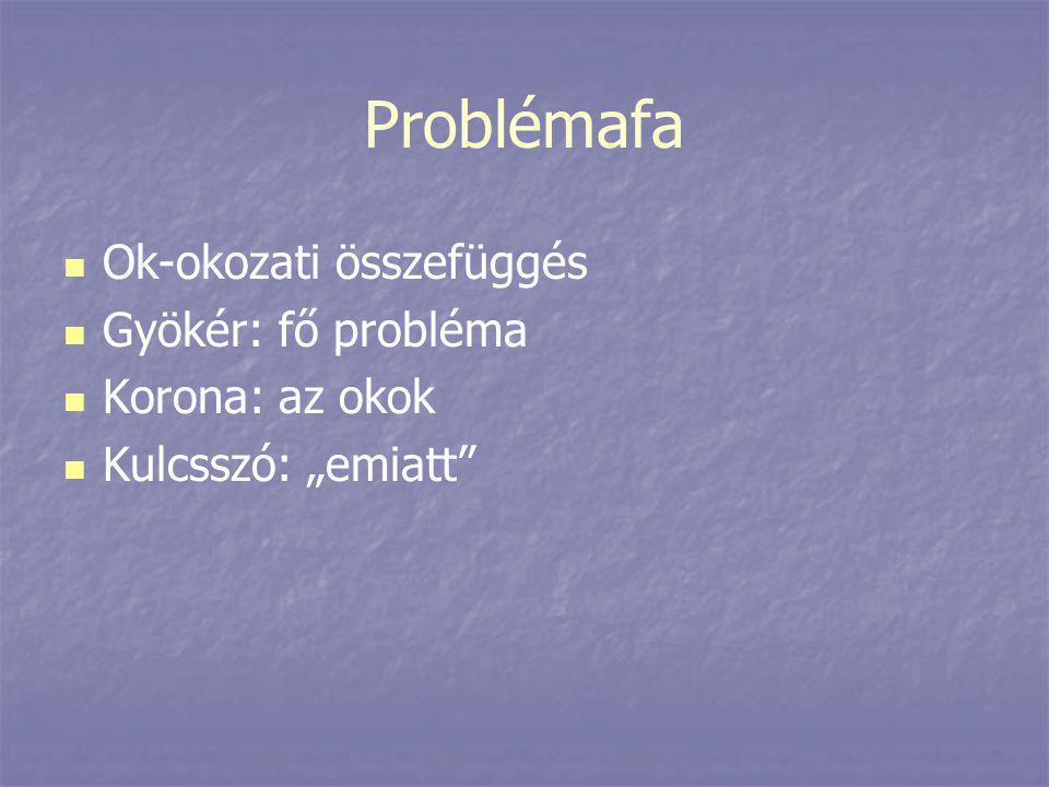 """Problémafa   Ok-okozati összefüggés   Gyökér: fő probléma   Korona: az okok   Kulcsszó: """"emiatt"""""""
