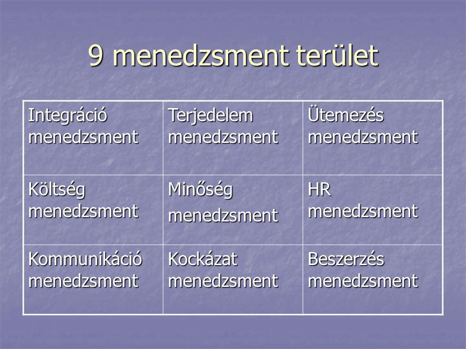 9 menedzsment terület Integráció menedzsment Terjedelem menedzsment Ütemezés menedzsment Költség menedzsment Minőségmenedzsment HR menedzsment Kommuni