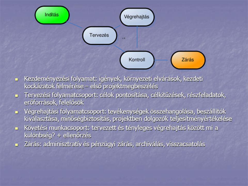 Végrehajtás   Szerződéskötések   Teljesítések   Fő szabályok: szerződés szerinti idő és ütemezés betartása és betartatása, Rendszeres monitoring, kapcsolattartás a hatósággal, pontos adminisztráció, dokumentáció
