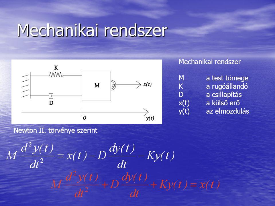 Mechanikai rendszer Ma test tömege Ka rugóállandó Da csillapítás x(t)a külső erő y(t)az elmozdulás Newton II.