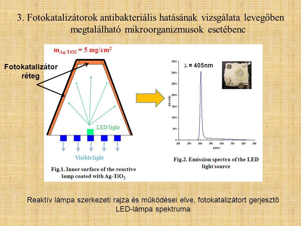 3. Fotokatalizátorok antibakteriális hatásának vizsgálata levegőben megtalálható mikroorganizmusok esetébenc Reaktív lámpa szerkezeti rajza és működés