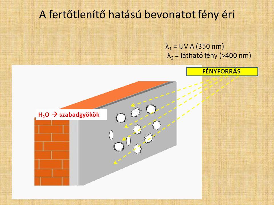 Fény hatására a fertőtlenítő hatású rétegen keletkező szabadgyökök reagálnak a mikroorganizmusok sejtfalával majd DNS-ével λ 1 = UV A (350 nm) λ 2 = látható fény (>400 nm) FÉNYFORRÁS CO 2 H2OH2O H2OH2O H2OH2O H2OH2O H2OH2O H2OH2O H2OH2O Szabadgyökök elpusztítják a kórokozókat