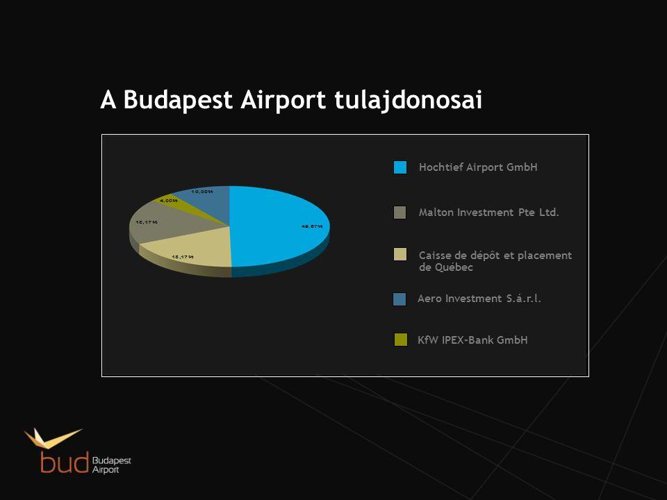 A Budapest Airport tulajdonosai Malton Investment Pte Ltd.