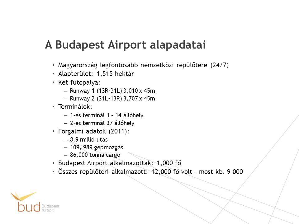 • Magyarország legfontosabb nemzetközi repülőtere (24/7) • Alapterület: 1,515 hektár • Két futópálya: – Runway 1 (13R-31L) 3,010 x 45m – Runway 2 (31L-13R) 3,707 x 45m • Terminálok: – 1-es terminál 1 – 14 állóhely – 2-es terminál 37 állóhely • Forgalmi adatok (2011): – 8.9 millió utas – 109, 989 gépmozgás – 86,000 tonna cargo • Budapest Airport alkalmazottak: 1,000 fő • Összes repülőtéri alkalmazott: 12,000 fő volt – most kb.
