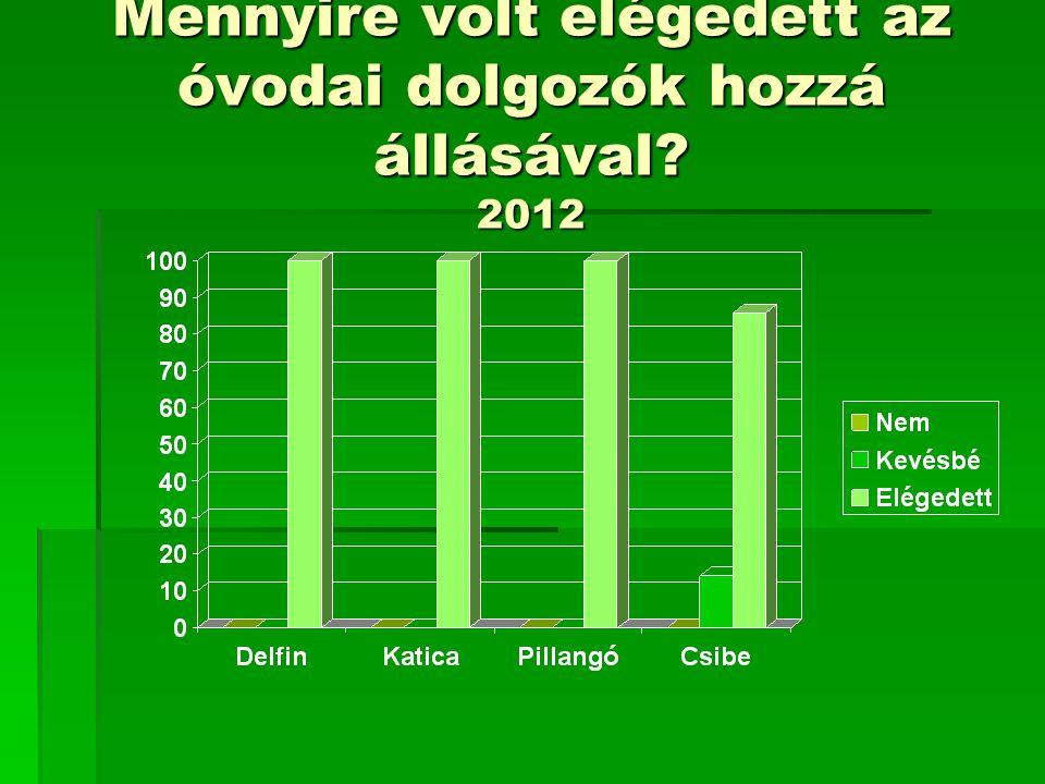 Mennyire volt elégedett az óvodai dolgozók hozzá állásával? 2012