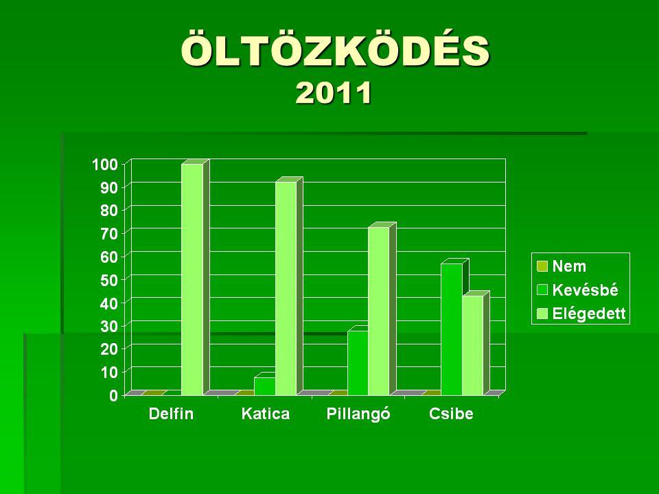 ÖLTÖZKÖDÉS 2011