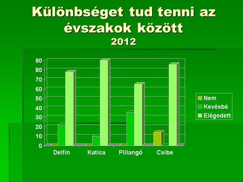 Különbséget tud tenni az évszakok között 2012
