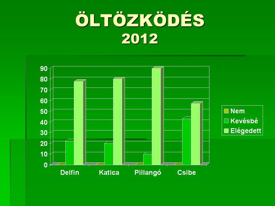Elégedett-e a nevelési folyamatban használt módszerekkel 2012