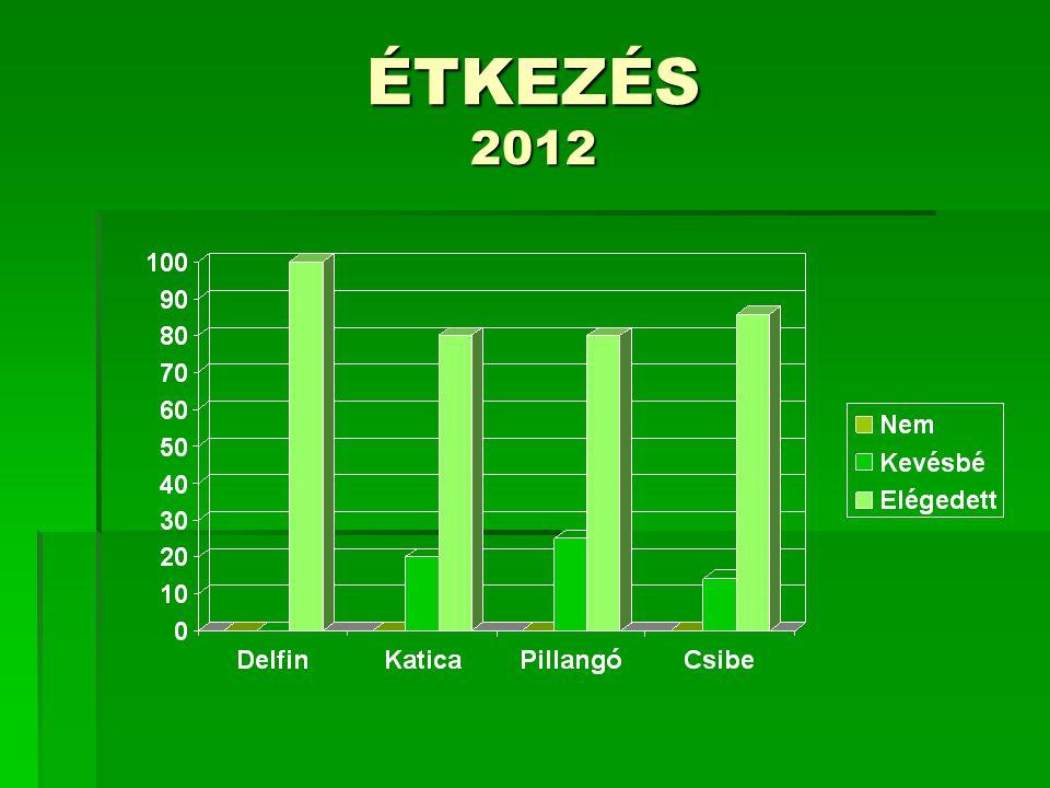 Köszönés, kérés megköszönés 2012