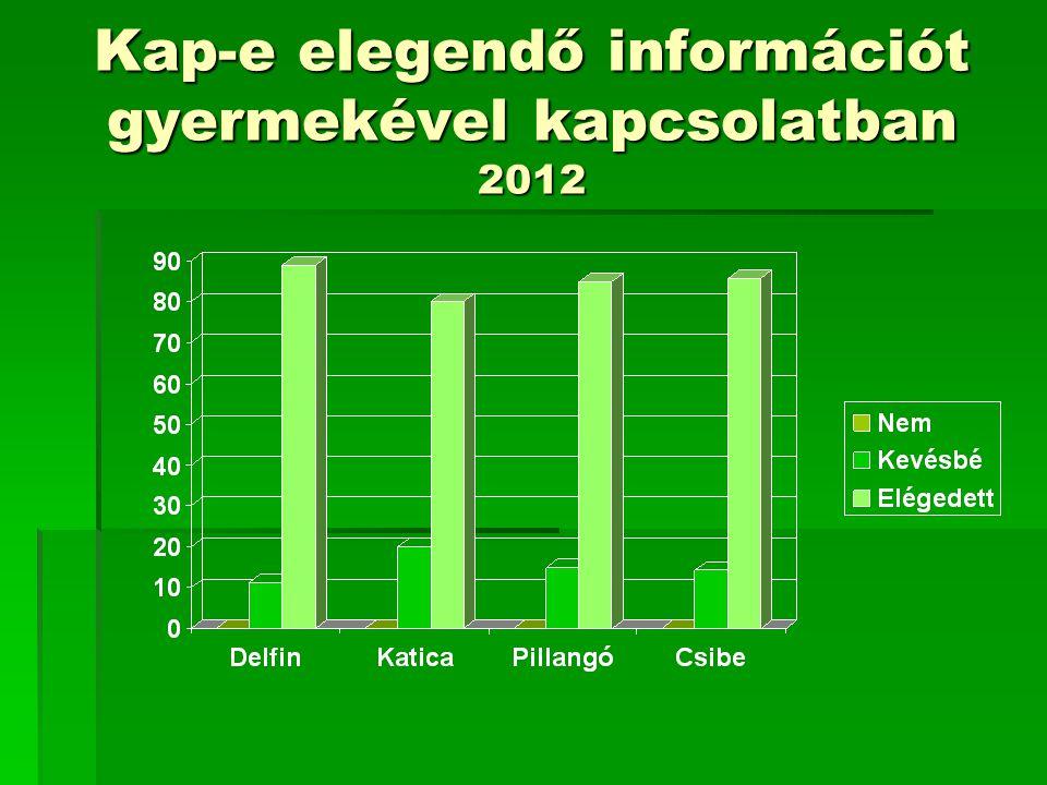 Kap-e elegendő információt gyermekével kapcsolatban 2012